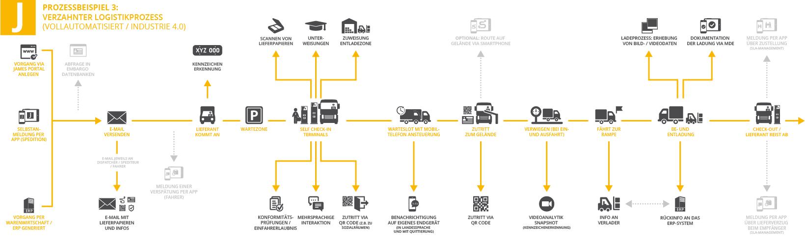 Zeitstrahl für Logistikprozesse